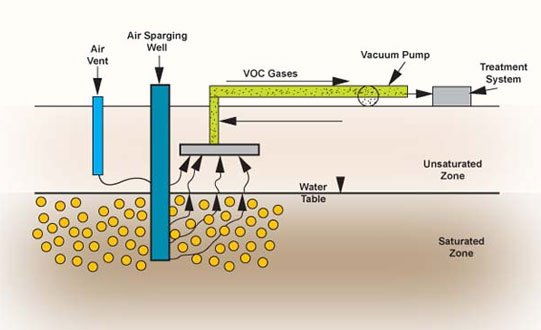 Soil Vapour Treatment